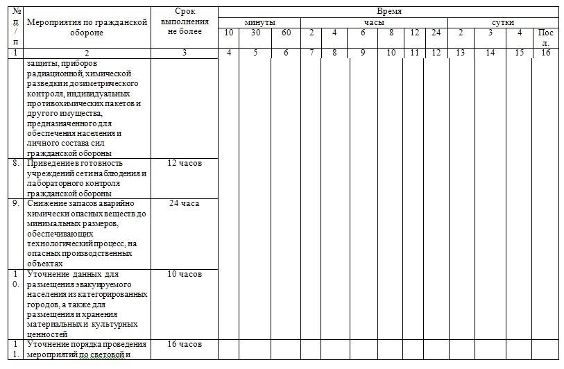 Календарный план гражданской обороны в начальной школе